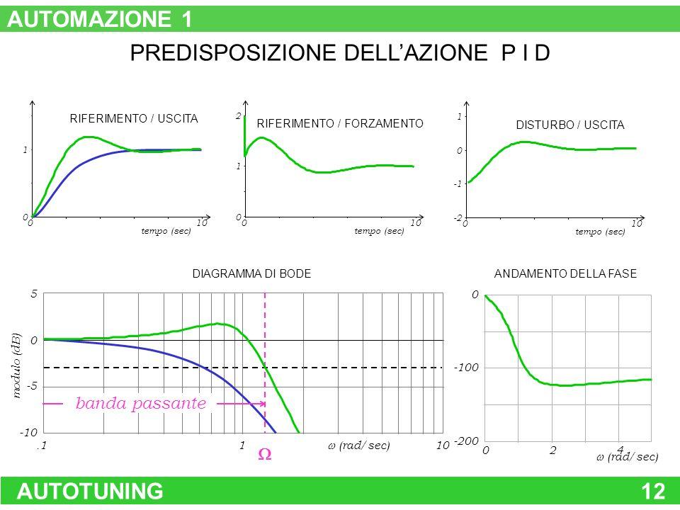 PREDISPOSIZIONE DELL'AZIONE P I D