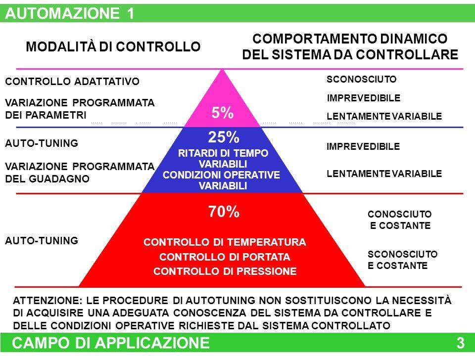 AUTOMAZIONE 1 5% 25% 70% CAMPO DI APPLICAZIONE 3