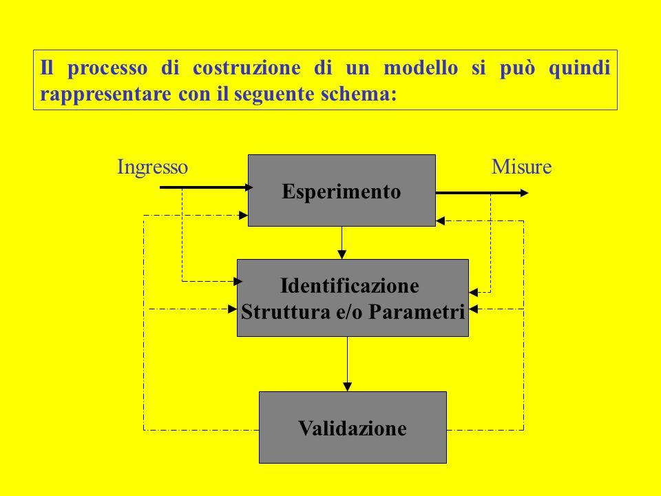 Struttura e/o Parametri