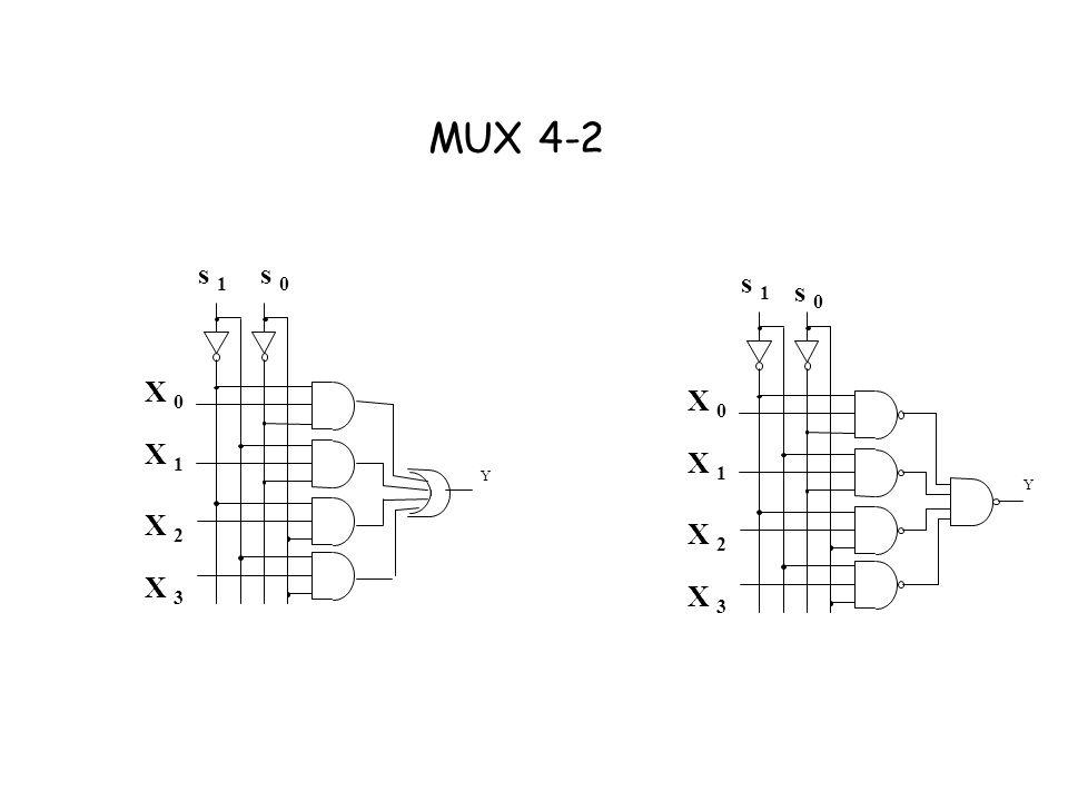 MUX 4-2 s 1 s 0 s 1 s 0 Y X 0 X 1 X 2 X 3 X 0 X 1 Y X 2 X 3