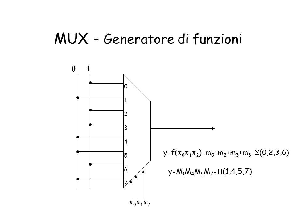 MUX - Generatore di funzioni