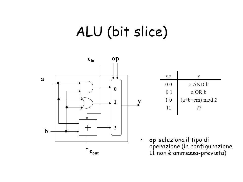 ALU (bit slice) + cin op a y b cout