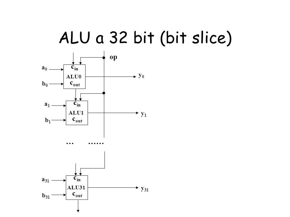 ALU a 32 bit (bit slice) … …… op cin cout cin cout cin cout a0 y0 b0