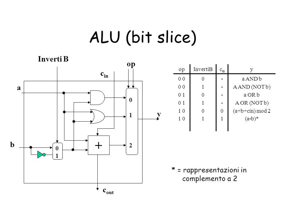 ALU (bit slice) + Inverti B op cin a y b cout