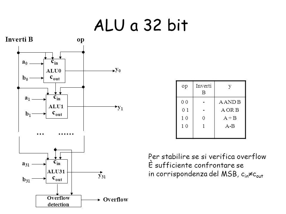 ALU a 32 bit … …… Inverti B op cin cout cin cout