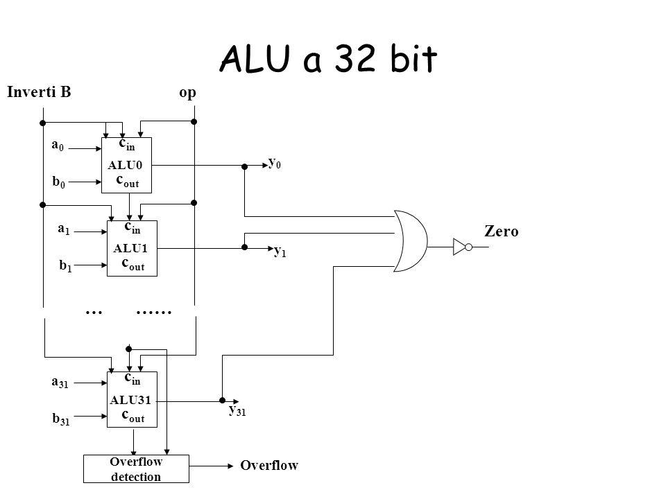 ALU a 32 bit … …… Inverti B op cin cout cin Zero cout cin cout a0 y0