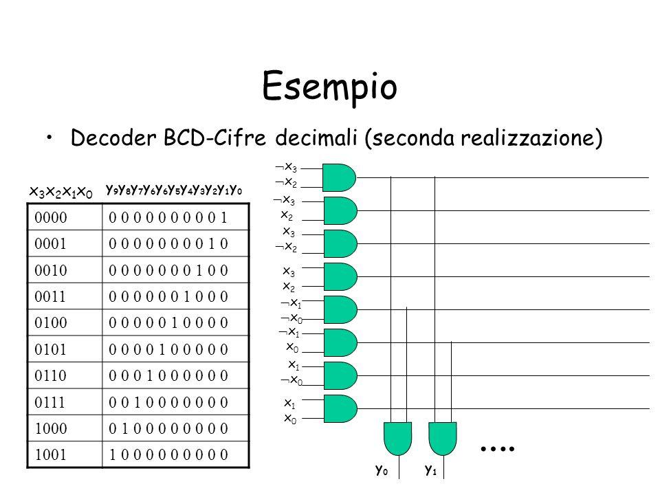 Esempio …. Decoder BCD-Cifre decimali (seconda realizzazione) x3x2x1x0