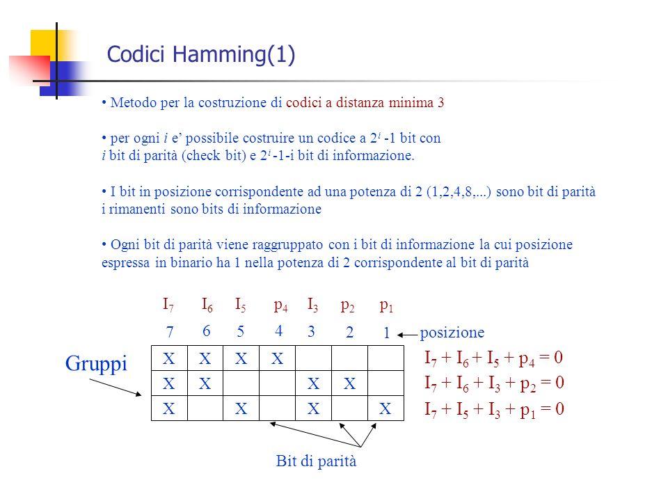 Codici Hamming(1) Gruppi I7 + I6 + I5 + p4 = 0 I7 + I6 + I3 + p2 = 0