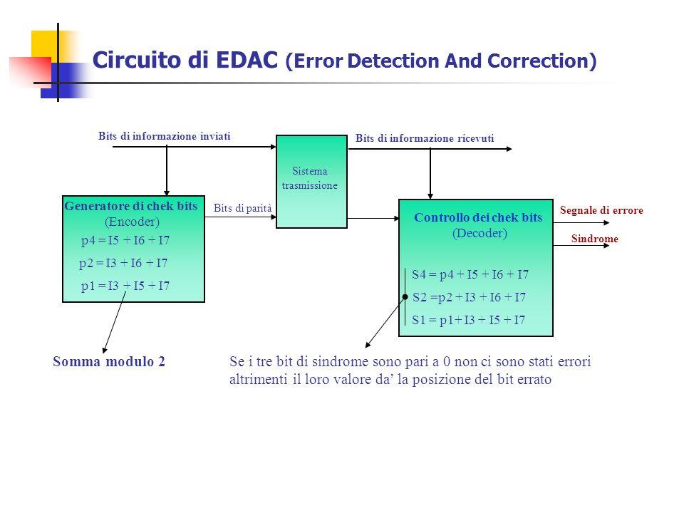 Circuito di EDAC (Error Detection And Correction)