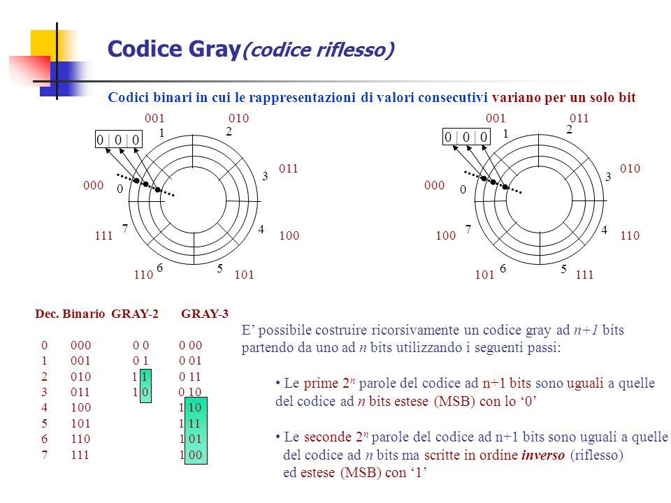 Codice Gray(codice riflesso)