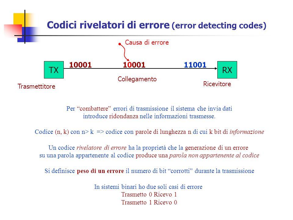 Codici rivelatori di errore (error detecting codes)