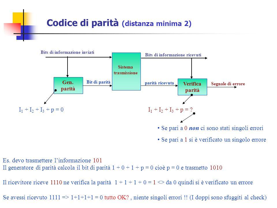 Codice di parità (distanza minima 2)