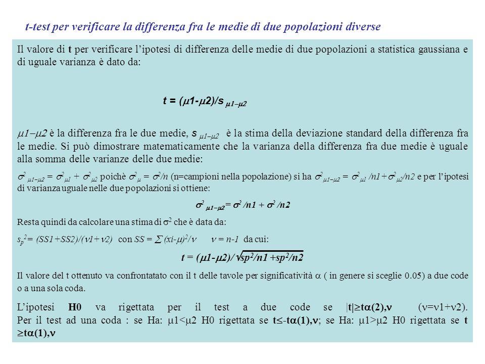 t-test per verificare la differenza fra le medie di due popolazioni diverse