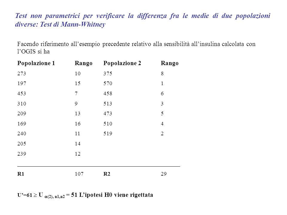 Test non parametrici per verificare la differenza fra le medie di due popolazioni diverse: Test di Mann-Whitney