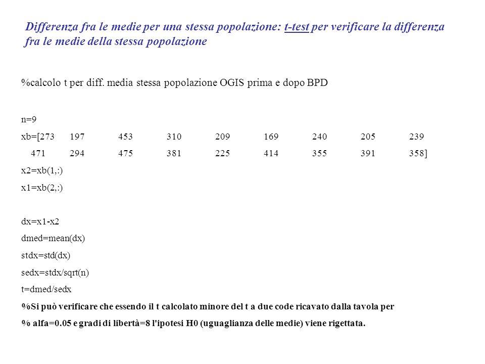 Differenza fra le medie per una stessa popolazione: t-test per verificare la differenza fra le medie della stessa popolazione