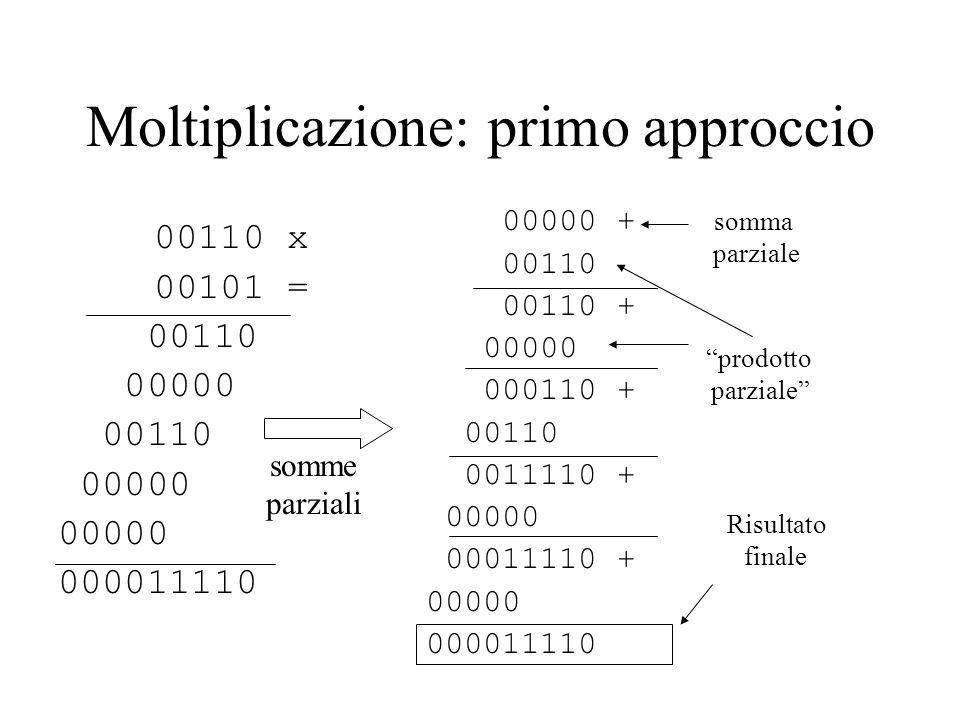 Moltiplicazione: primo approccio