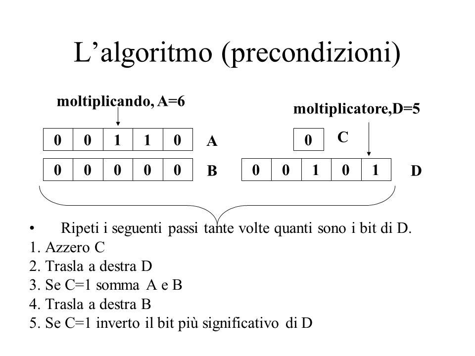 L'algoritmo (precondizioni)