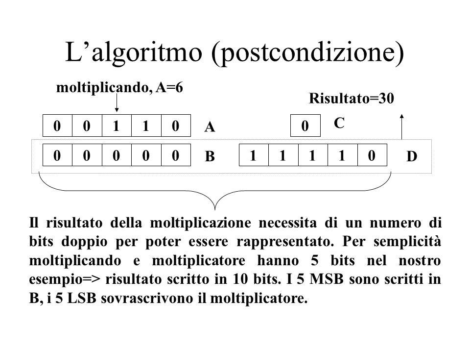 L'algoritmo (postcondizione)