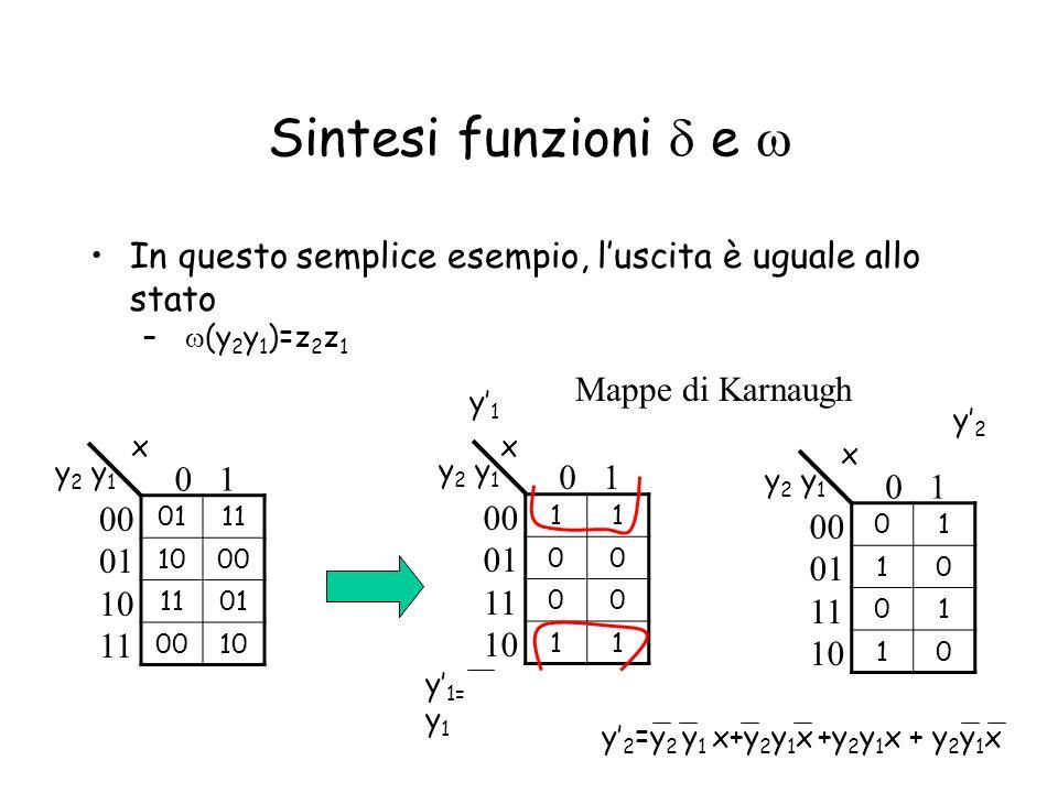 Sintesi funzioni d e w In questo semplice esempio, l'uscita è uguale allo stato. w(y2y1)=z2z1. Mappe di Karnaugh.