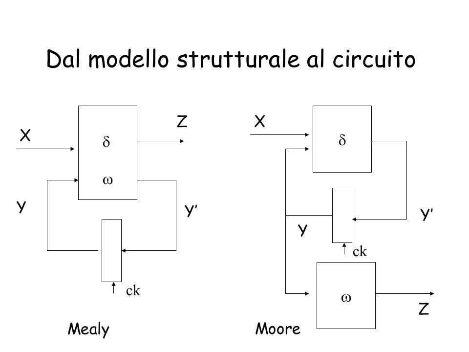Dal modello strutturale al circuito