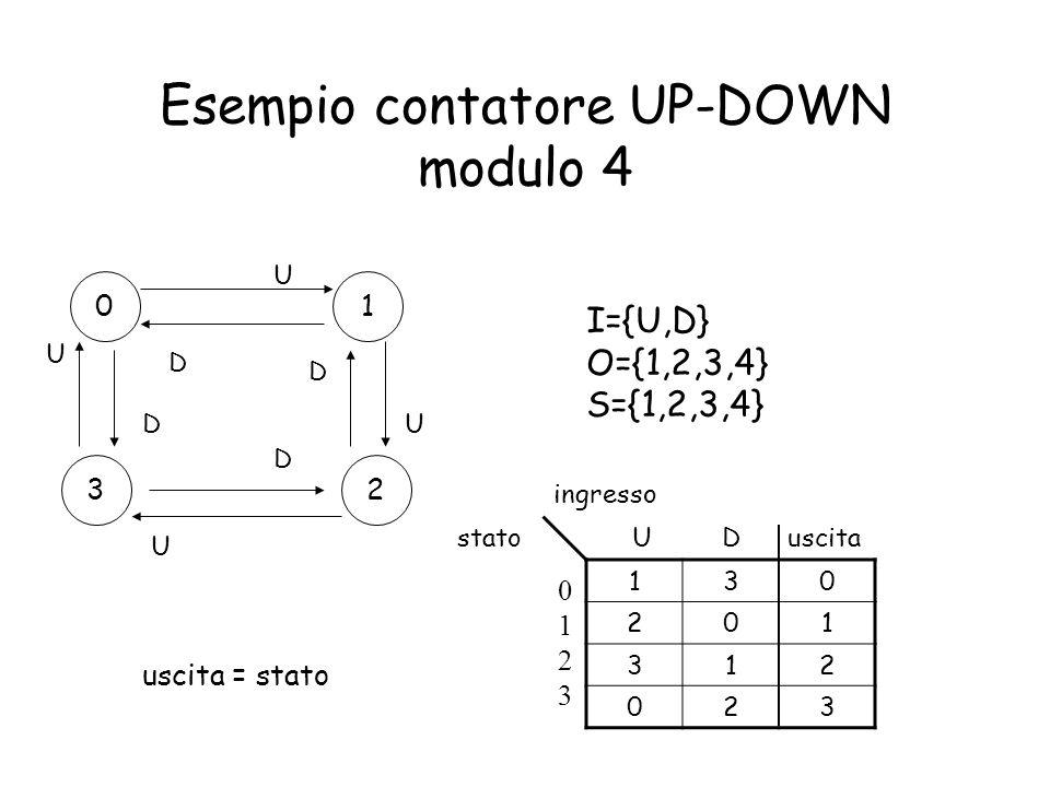 Esempio contatore UP-DOWN modulo 4