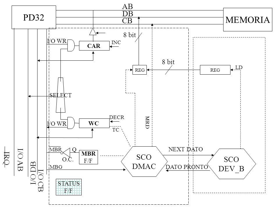PD32 MEMORIA AB DB CB I/O AB I/O DB SCO DMAC IRQ SCO DEV_B I/O CB