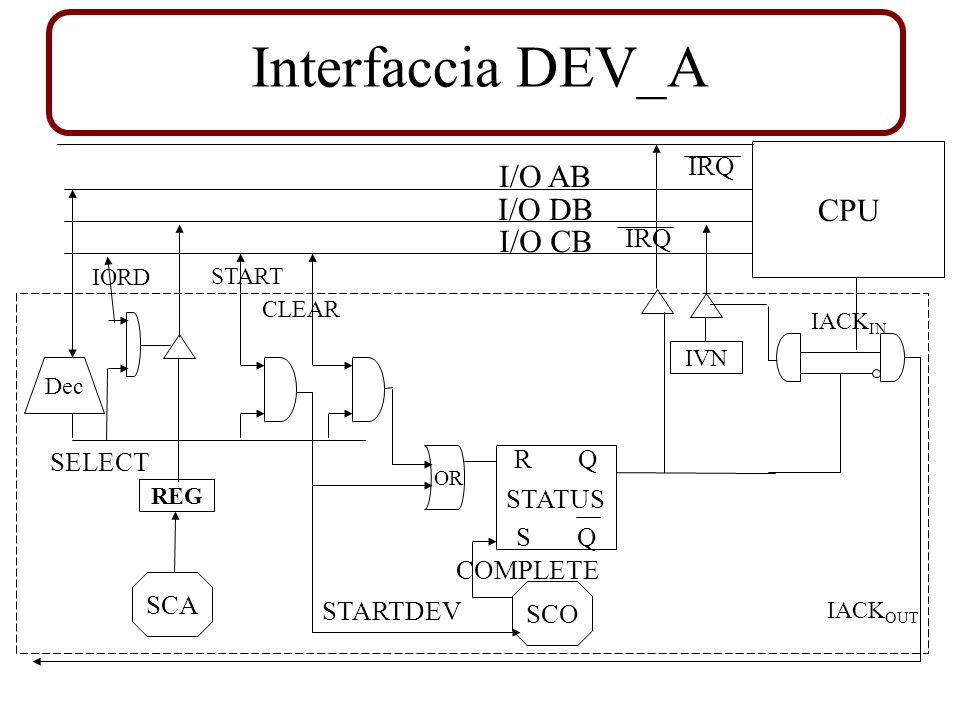 Interfaccia DEV_A I/O AB CPU I/O DB I/O CB IRQ IRQ R Q SELECT STATUS