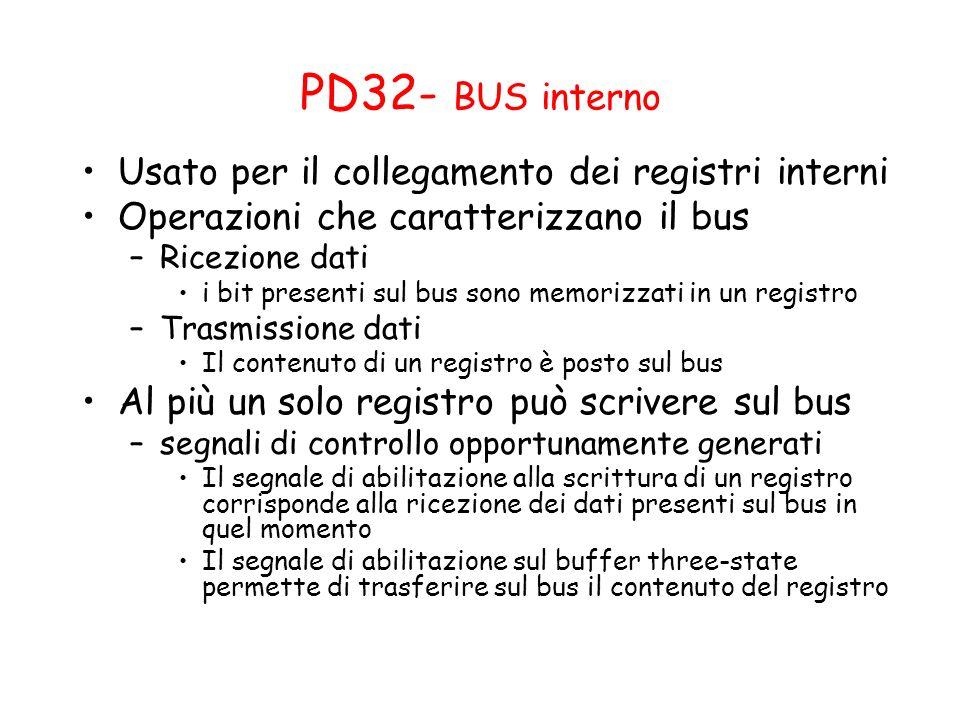 PD32- BUS interno Usato per il collegamento dei registri interni