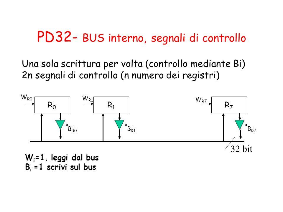 PD32- BUS interno, segnali di controllo