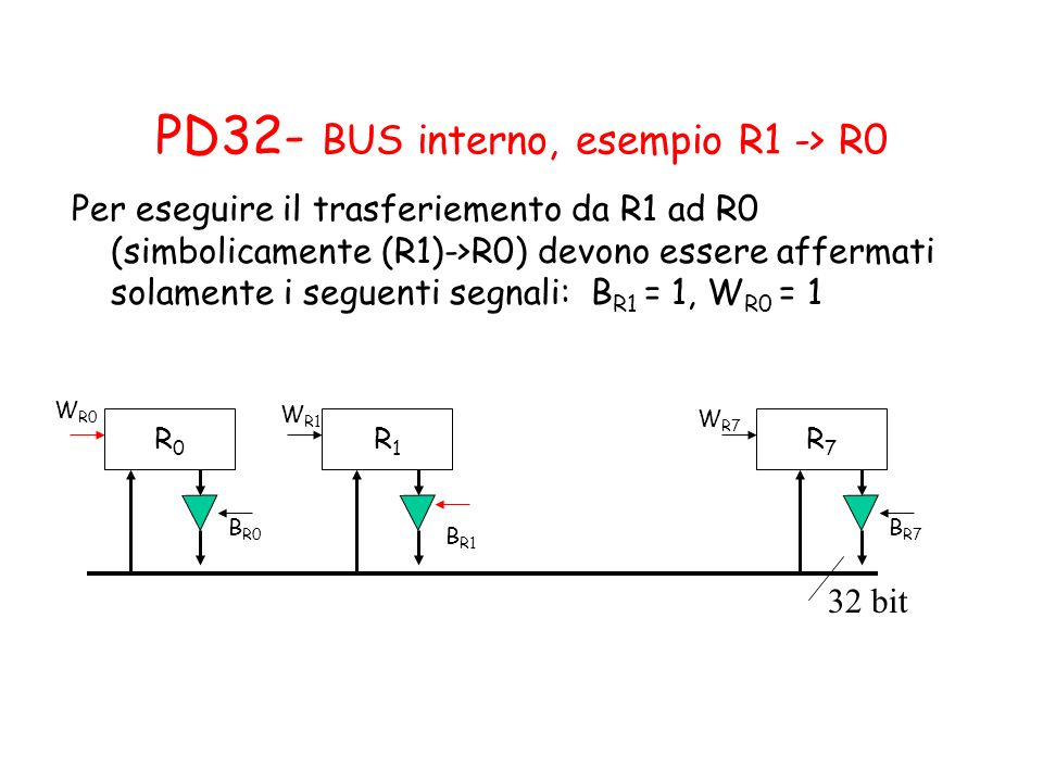 PD32- BUS interno, esempio R1 -> R0