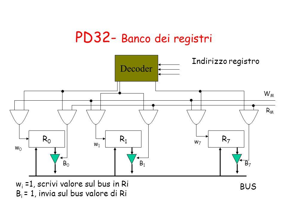 PD32- Banco dei registri Decoder Indirizzo registro R0 R1 R7