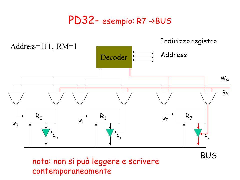 PD32- esempio: R7 ->BUS