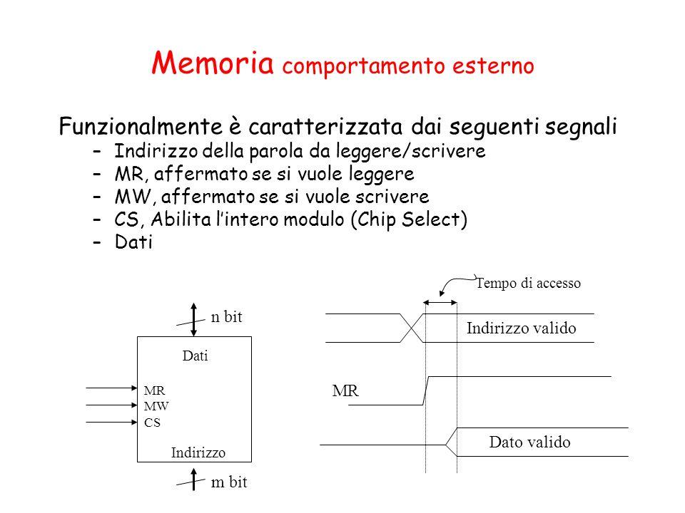 Memoria comportamento esterno