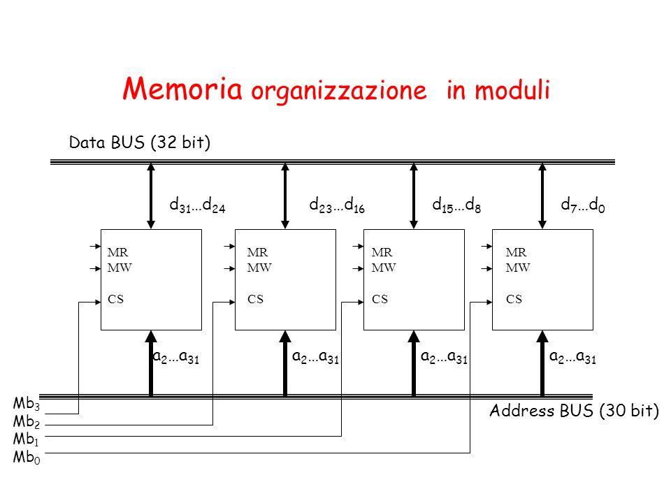 Memoria organizzazione in moduli