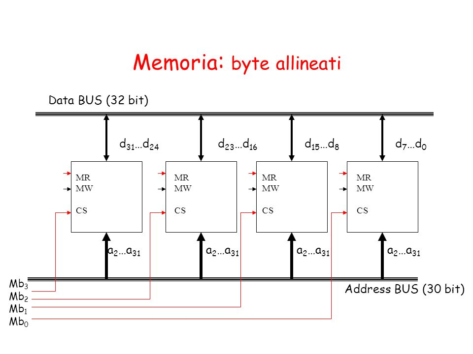 Memoria: byte allineati