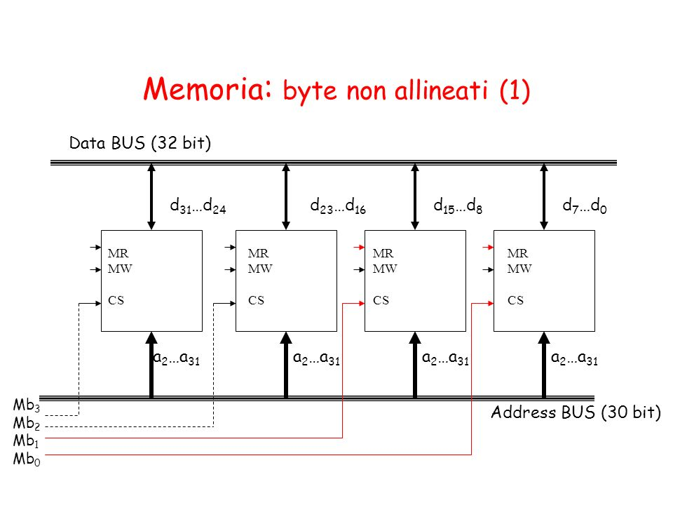 Memoria: byte non allineati (1)