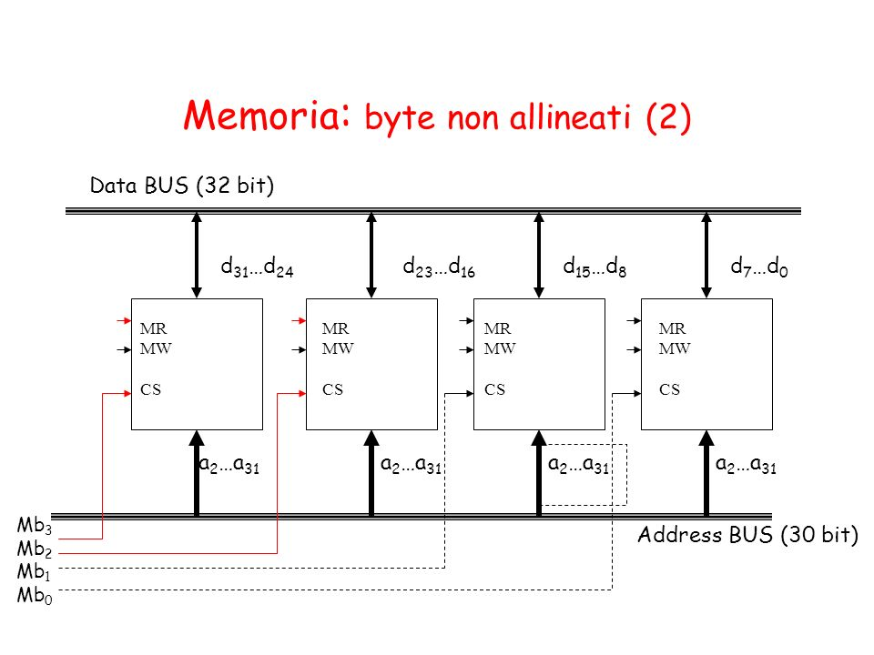 Memoria: byte non allineati (2)