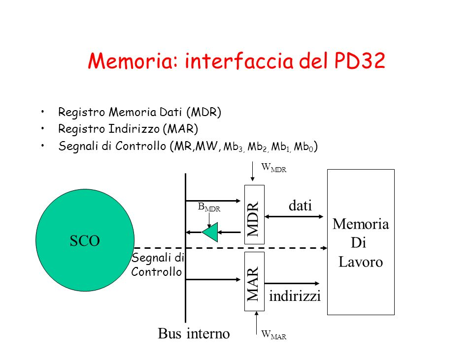 Memoria: interfaccia del PD32
