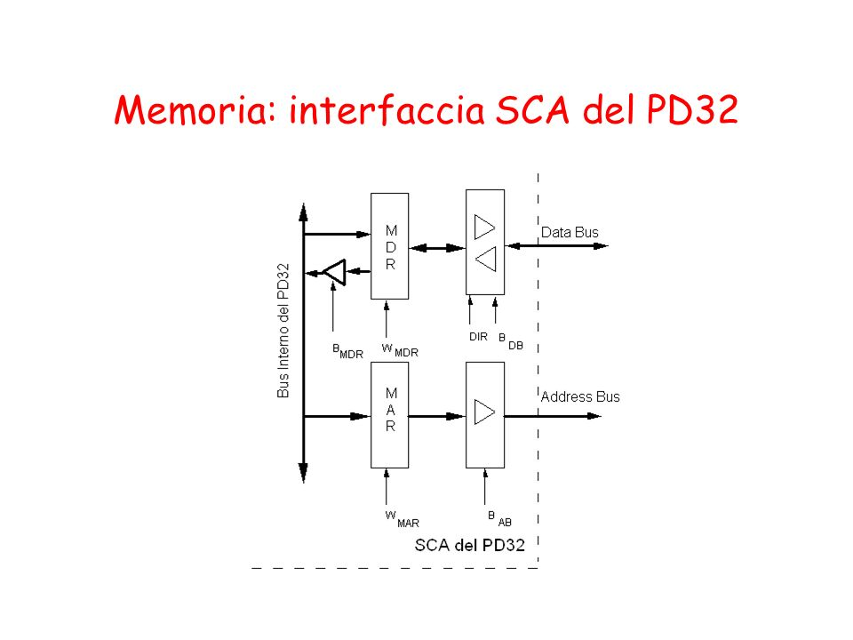 Memoria: interfaccia SCA del PD32