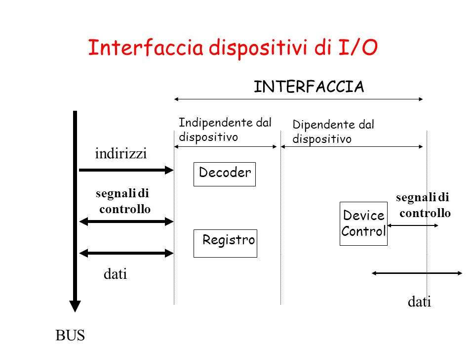 Interfaccia dispositivi di I/O