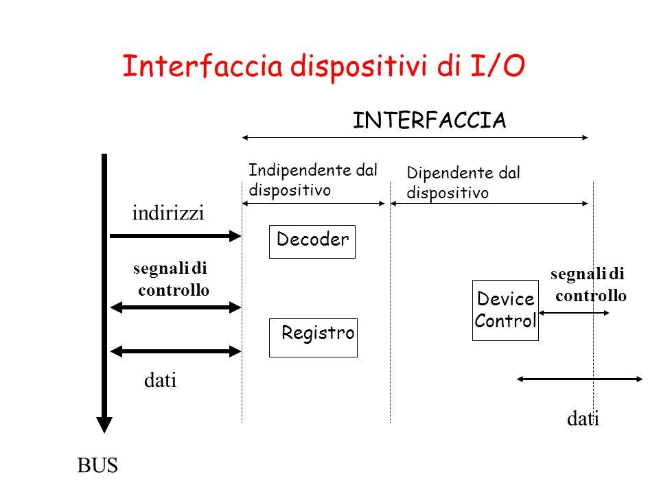 Interfaccia dispositivi di I/O