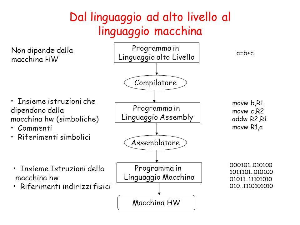 Dal linguaggio ad alto livello al linguaggio macchina