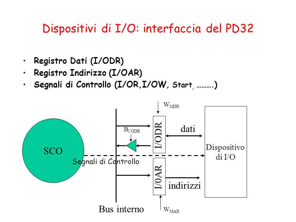 Dispositivi di I/O: interfaccia del PD32