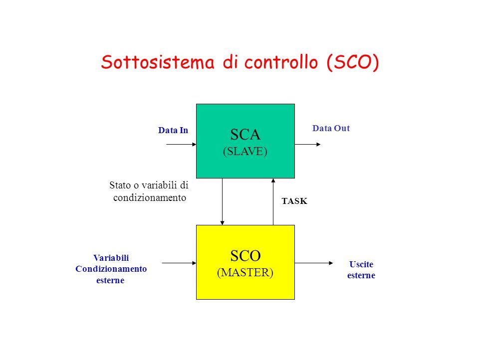 Sottosistema di controllo (SCO)