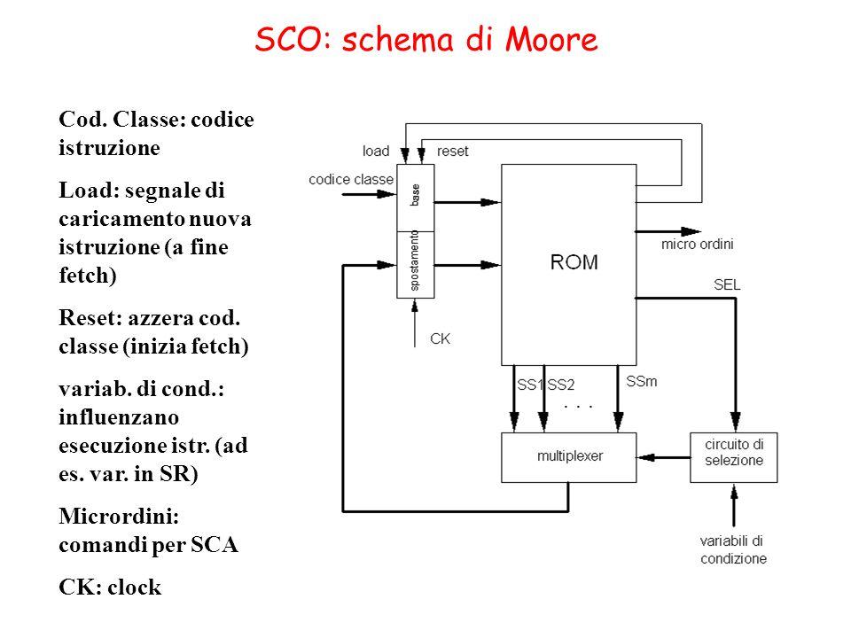 SCO: schema di Moore Cod. Classe: codice istruzione