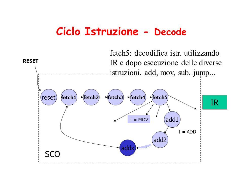 Ciclo Istruzione - Decode