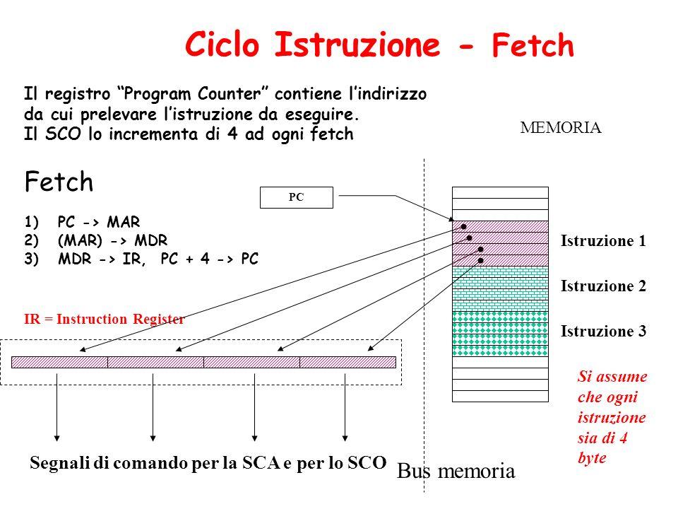 Ciclo Istruzione - Fetch