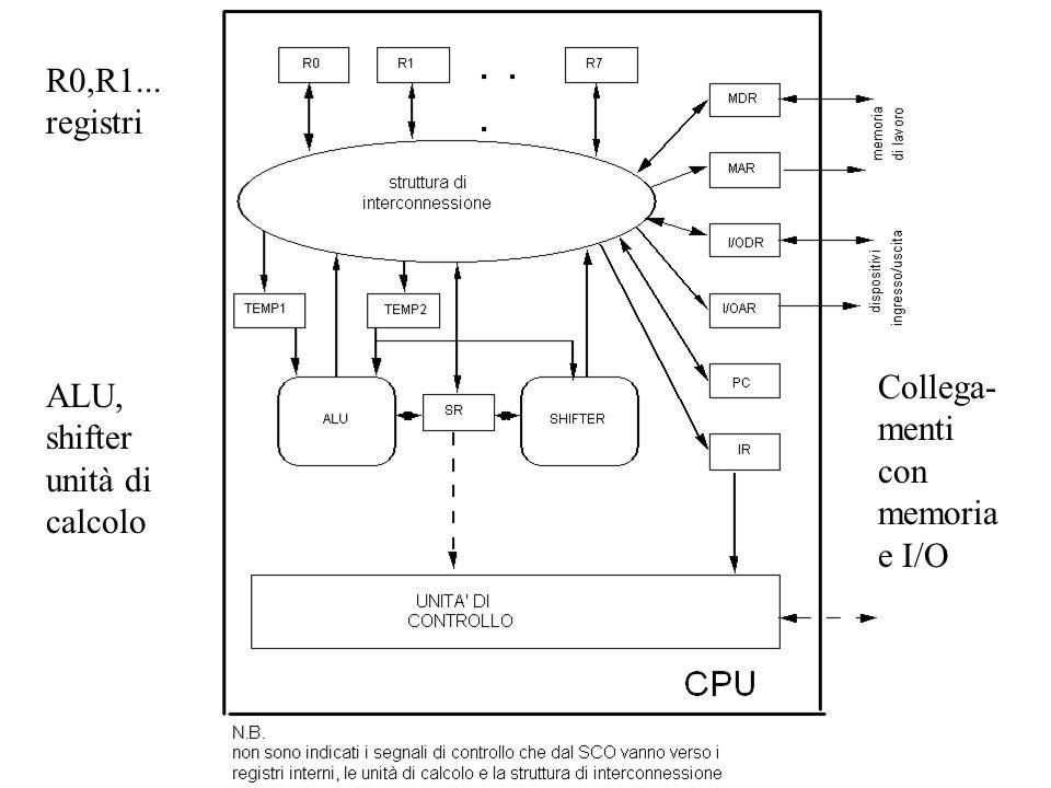 R0,R1... registri Collega-menti con memoria e I/O ALU, shifter unità di calcolo