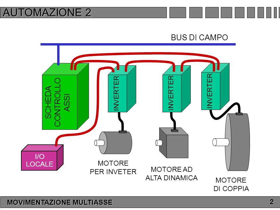 AUTOMAZIONE 2 BUS DI CAMPO CONTROLLO SCHEDA ASSI INVERTER INVERTER