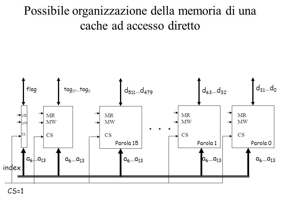 Possibile organizzazione della memoria di una cache ad accesso diretto